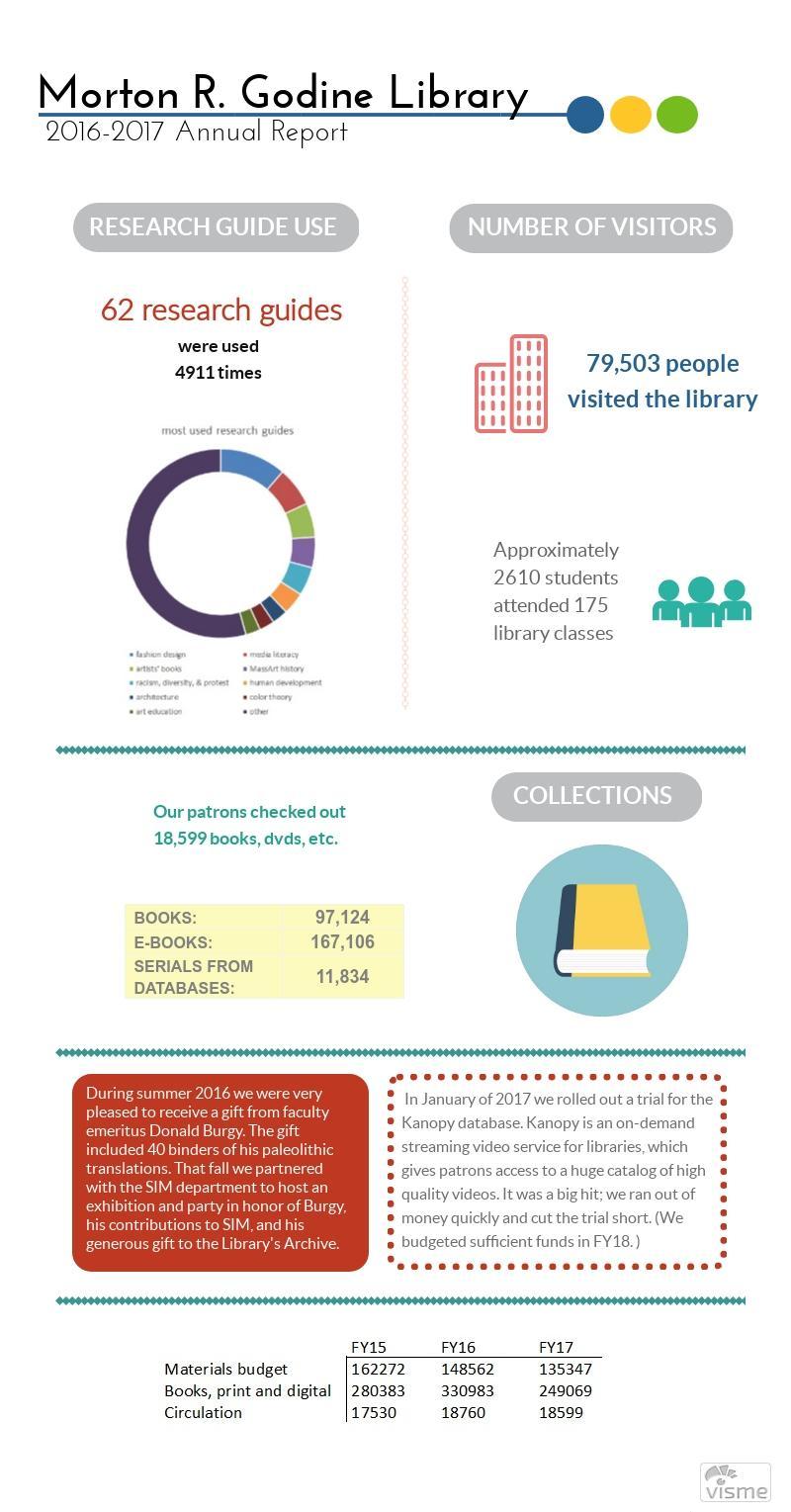 Godine Library Annual Report 2016-2017