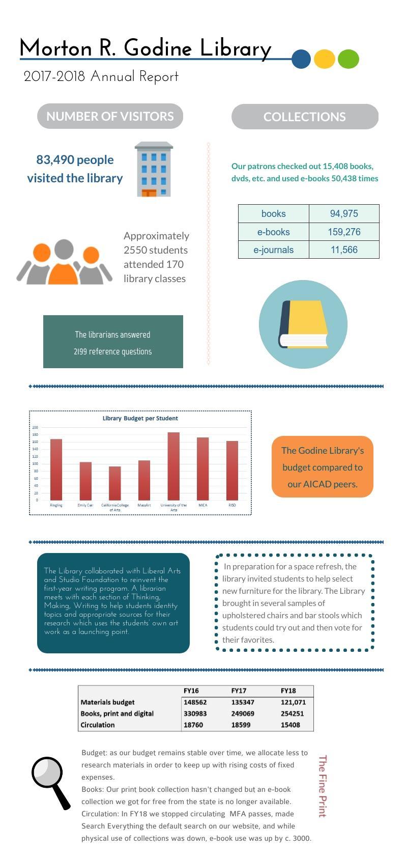 Godine Library annual report 2017-2018