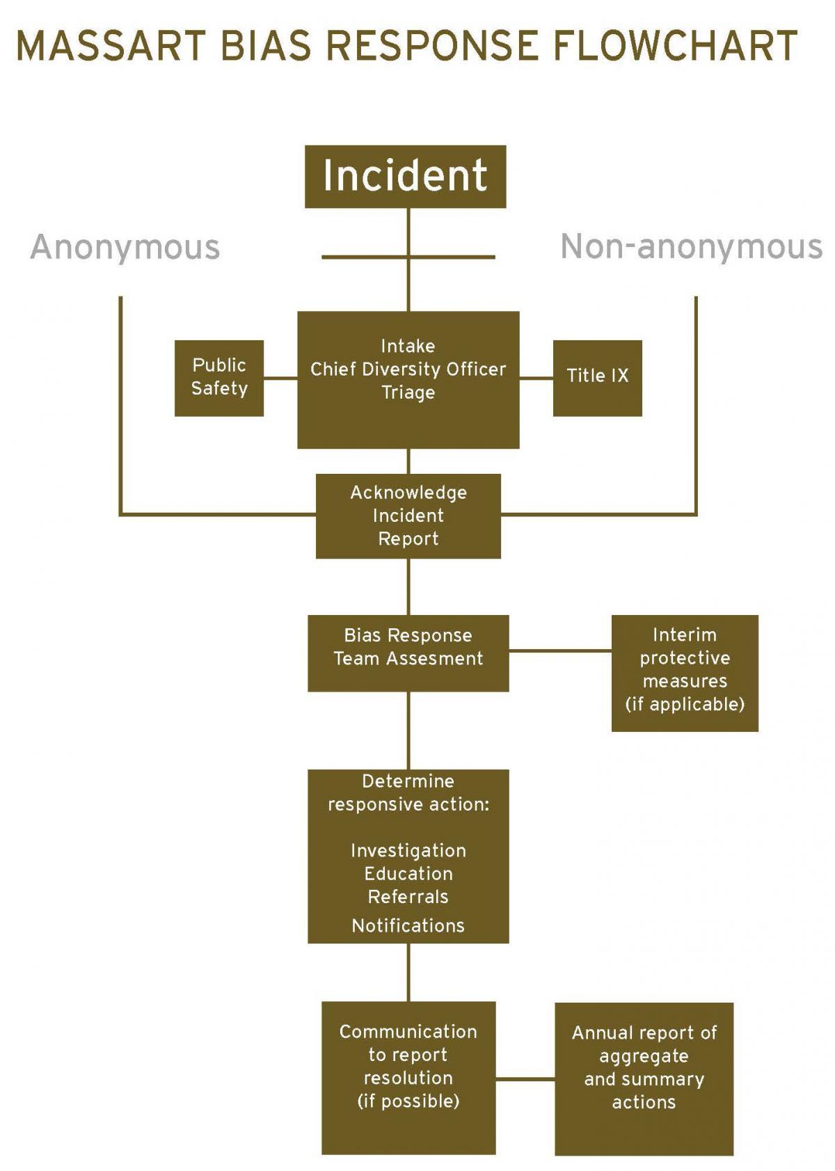 Bias Response Flow Chart
