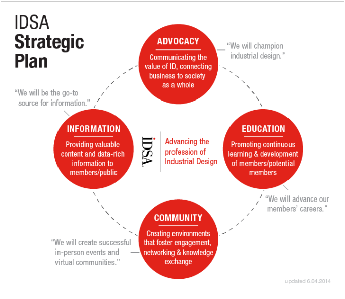IDSA Strategic Plan