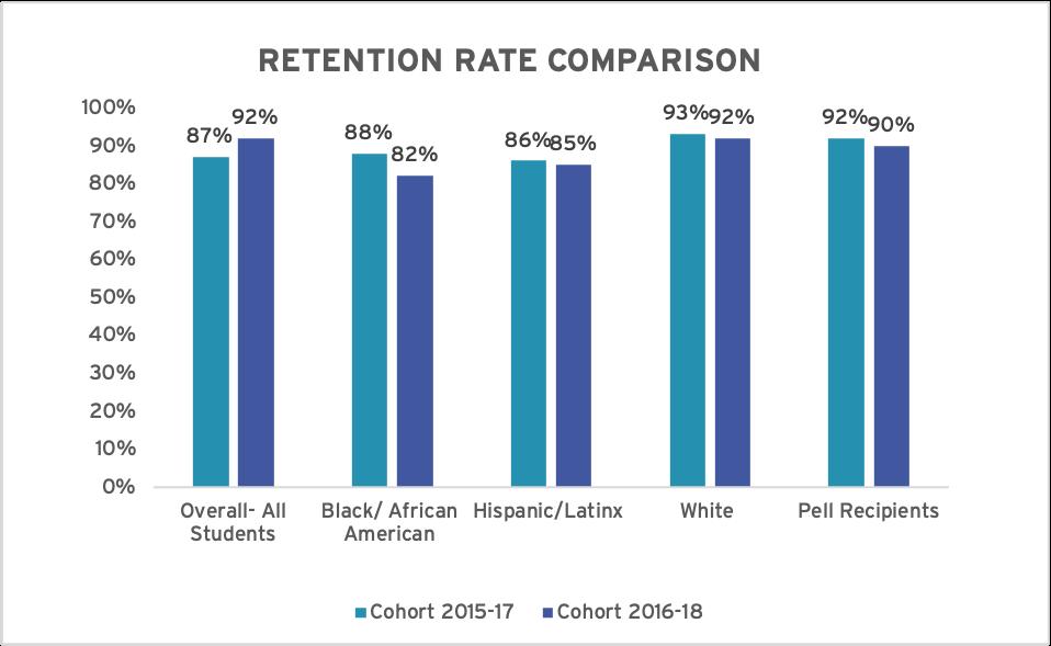 Retention Rate Comparison Chart