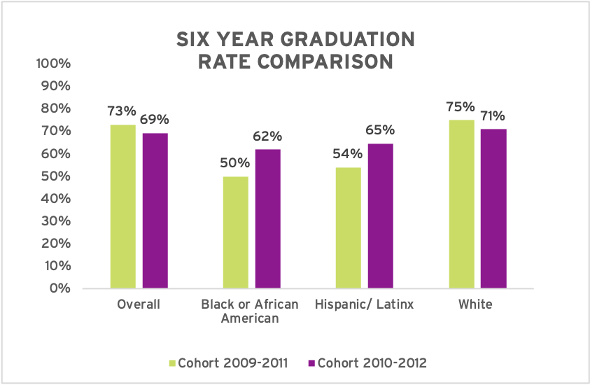 Six Year Graduation Rate Chart